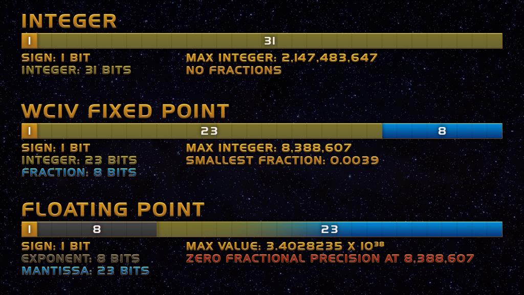 32-bit number representation